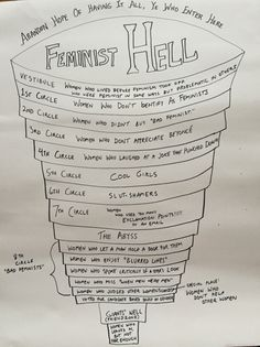 Journey through the nine levels of Feminist Hell using this handy map - The Washington Post