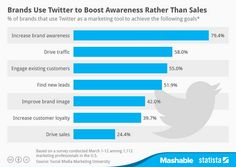 Brands use Twitter to boost awareness rather than sales