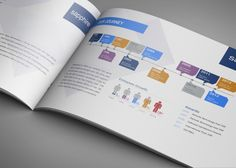 Brochure Elvis Software By Deep Graphic Design  Printdesign By
