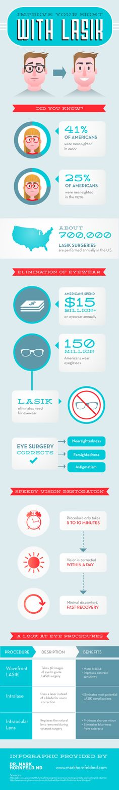 Lasik surgery is becoming more popular every year. In fact, approximately 700,000 Lasik procedures take place in annually in the U.S. Do you want to l