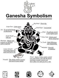 Looking for Mantras of Lord Ganesha for removing Obstacles that are blocking your path of success? Given are Ganapati Siddhi Mantras, its Benefits, Meaning, Symbolism and more information on Vinayaka. Hindu Symbols, Chakra Symbols, Arte Ganesha, Elephant Meaning, Symbole Protection, Wiccan Spell Book, Ganesh Tattoo, Lord Ganesha Paintings, Yoga Tattoos