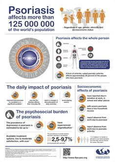 More than 125 million people live with psoriasis worldwide