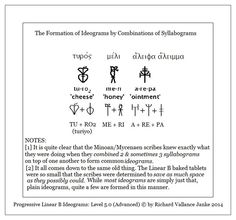 #Mycenaean #Greek #LinearB #ideograms #syllabogams #geometry (Click to ENLARGE)