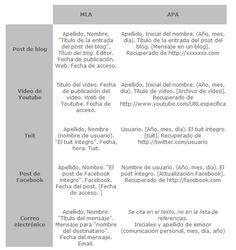 Cómo citar información de redes sociales / @cdperiodismo + @bibliotecaULL | #reference #readyfortransliteracy #readyforsocialmedia