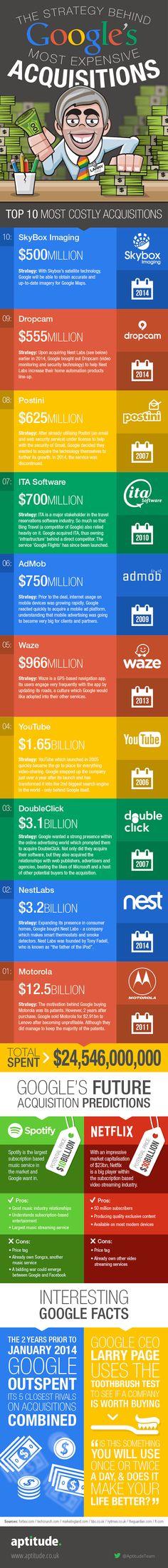 Les stratégies derrière les 10 plus grosses acquisitions de Google