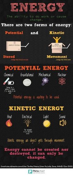 Energy Anchor Chart - by Kirsty Moodie