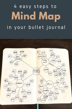 Does 2020 got you down? Create order out of chaos with a mind map. Click here for a simple 4 step how to on mind mapping in your bullet journal. #bulletjournal Bullet Journal Flip Through, December Bullet Journal, Bullet Journal Spread, Bullet Journal Layout, Bullet Journal Inspiration, Bullet Journal Stencils, Tree Stencil, Journal Themes, French Lessons