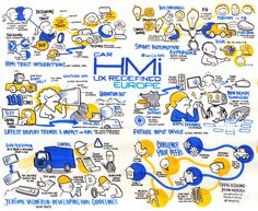 Graphic Recording: Car HMI UX Redefined Europe 2017 http://www.playability.de
