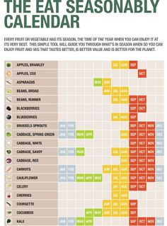 A list of fruits/vegetables and what months they are in season. Very helpful when food shopping & cooking!