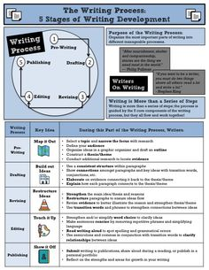 Writing Process Quick Reference >> #writing #middleschool #ELA #writingprocess #revise #edit #draft #publish Stages Of Writing, Work On Writing, Writing Process, Writing Workshop, Ela Anchor Charts, Citing Evidence, Test Taking Strategies, Middle School English, Literacy