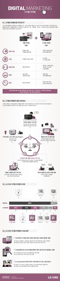 [Infographics] DIGITAL MARKETING
