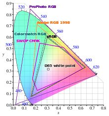 CMYK color model - Wikipedia, the free encyclopedia