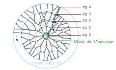 Comment lire un diagramme (crochet)   Chouette Kit
