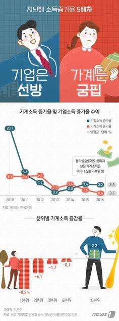 [그래픽뉴스] 기업은 선방 vs 가계는 궁핍