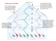 Strategies for Oscillating Shifts  http://www.sailingbreezes.com/Sailing_Breezes_Current/Articles/Nov05/dell.htm