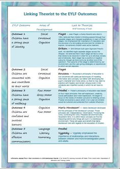This poster is designed to make life a bit easier for early education teachers when trying to link learning stories and observations to theorists. It is a very easy to read document that looks great up. Learning Theory, Play Based Learning, Learning Through Play, Early Learning, Early Education, Early Childhood Education, Education Logo, Education Center, Education Quotes