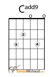 Cadd9 Guitar Chord - one more way to finger this chord. All three forms are useful. http://tomasmichaud.com