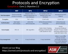 WEP, WPA, WPA2, WPA3 encryption. Learn more about them Security Training, Security Tips, Networking Basics, Comptia A, Computer Tips, Maryland, Technology, Learning, Wedding Ring