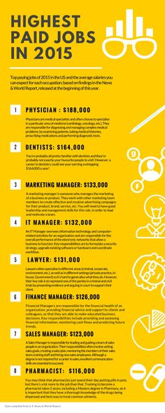 Highest paid jobs in 2015 #INFOGRAPHIC