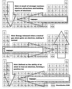 Element families of the periodic table informational text activity a brief periodic table trends activity for high school and genchem college students to learn about urtaz Choice Image