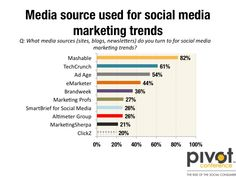 The Top 10 Marketing Sites for Social Media Marketing Trends - Brian Solis