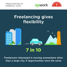 Freelancing = freedom 🙌 found of freelancers agree freelancing gives them the opportunity to do their work from anywhere they choose. Where would you choose to work if you could? Career Path, Digital Nomad, Opportunity, Entrepreneur, Freedom, America, Sea, Blue, Liberty