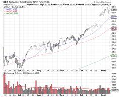 Weekly Market Recap Nov 12 2017 Online Stock Trading, Stock Trader, Stock Charts, Day Trading, Investing, How To Get, Marketing, Education, Onderwijs