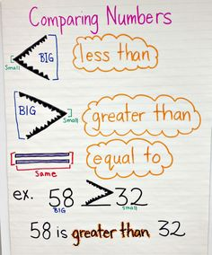 Math anchor chart for comparing numbers (less than, greater than, equal to) Math Classroom, Kindergarten Math, Teaching Math, Classroom Ideas, Teaching Spanish, Teaching Reading, Teaching Tools, Teaching Ideas, Math Strategies