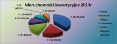 nieruchomości inwestycyjne GTC