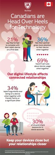 Intel Security Survey: Connected Devices Impacting Canadians' Relationships & Some Tips for Staying Safe Online http://www.photoxels.com/intel-security-survey-relationships/