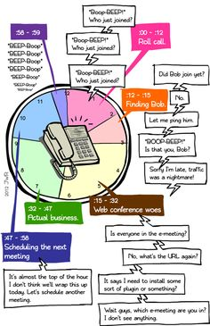 anatomy of a conference call + check out http://youtu.be/zbJAJEtNUX0