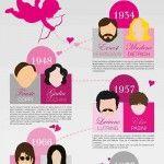 Come si sono conosciuti? La scintilla delle coppie famose dell'ultimo secolo