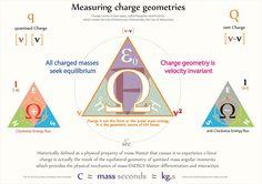 Tetryonics 01.15 - Measuring charge geometries
