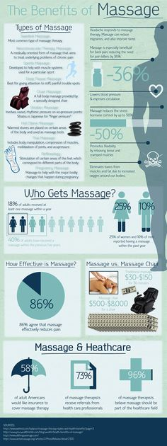 Benefits of Massage | Infographic @ MindBodyGreen. http://www.mindbodygreen.com/0-3562/Benefits-of-Massage-Infographic.html