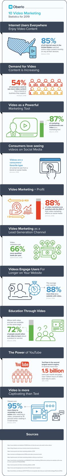 The stats you need to know about video marketing in this infographic. Discover why video marketing is a very effective tool for your business in