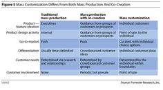 It's finally here. Mass customization, or the practice of offering consumers the ability to customize products to their liking before purchasing them, is poised to turn manufacturing on its head and revolutionize business. Hallelujah!  But haven't we heard this before?  Indeed, mass customization's revolutionary impact was touted as the next big…