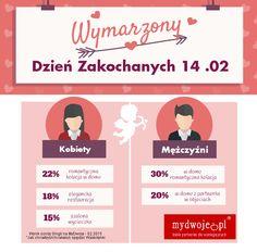 Wymarzone Walentynki dla Niej i dla Niego #walentynki #miłość #love #Valentine #Day #dream #time #infografika