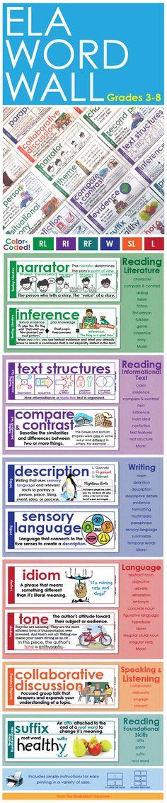 ELA Word Wall - Vocabulary Cards for English Language Arts