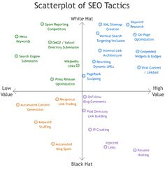 Scatter plot of SEO Tactics
