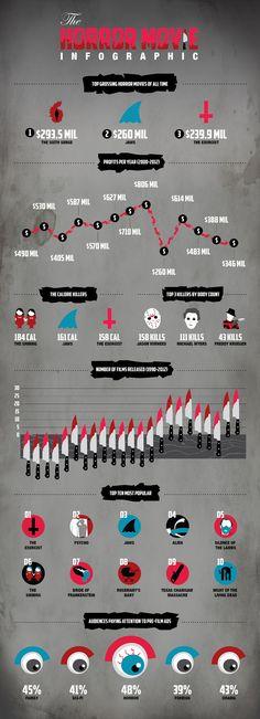 Horror Movie Infographic | http://vixventure.com/