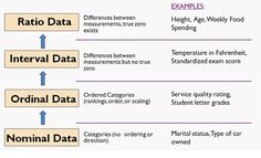 Data types in data science Psychology Research, Research Writing, Research Studies, Research Paper, Statistics Cheat Sheet, Statistics Help, Data Science, Quantitative Research, Nursing Research