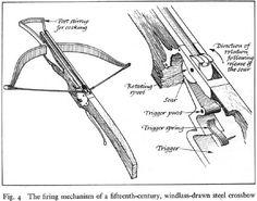 The firing mechanism of a fifteenth-century, windlass-drawn steel crossbow