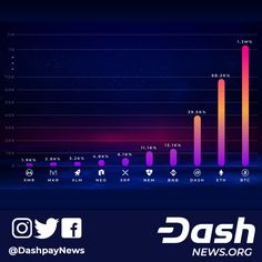 Dash Among Performing Cryptocurrencies After Initial Exchange Listing Cryptocurrency Trading, Cryptocurrency News, Crypto Mining, Use Case, Crypto Currencies, Bitcoin Mining, Blockchain, Initials, Investing