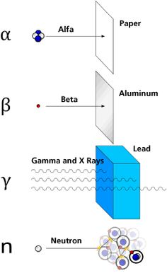 Alfa_beta_gamma_neutron_radiation.gif (250×417)