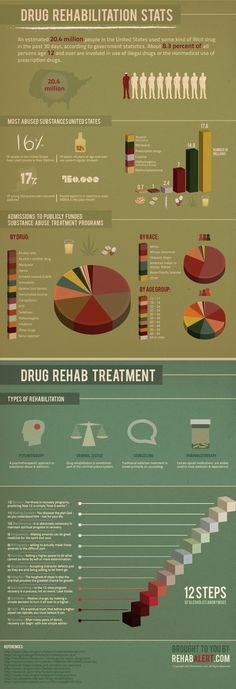 Facts of Drug Rehabilitation PFH.org Find us on Twitter and Facebook! Want more business from social media? zackswimsmm.tk Substance Abuse Counseling, Substance Abuse Treatment, Rehab Facilities, Nicotine Addiction, Addiction Recovery, Addiction Help, Morphe, The Book, Shopping