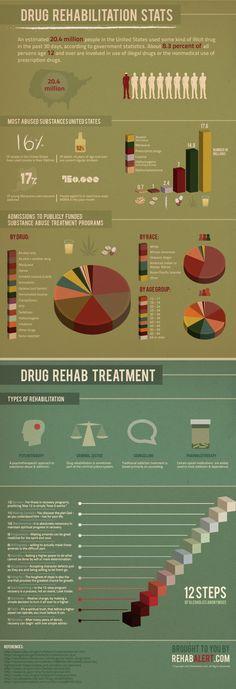 Drug Rehabilitation Stats