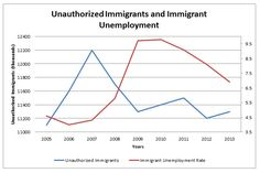 Immigration's Real Impact on Wages and Employment | Cato @ Liberty
