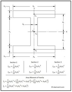 Example of calculating the area moment of inertia on an I-Beam Civil Engineering Design, Civil Engineering Construction, Mechanical Engineering Design, Engineering Science, Mechanical Design, Geometry Formulas, Math Formulas, Garage Workshop Plans, Structural Analysis