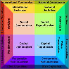 political spectrum communitarianism - Google Search Classical Liberalism, Paleo, Political Spectrum, Communism, Bar Chart, Politics, Google Search, Socialism, Beach Wrap