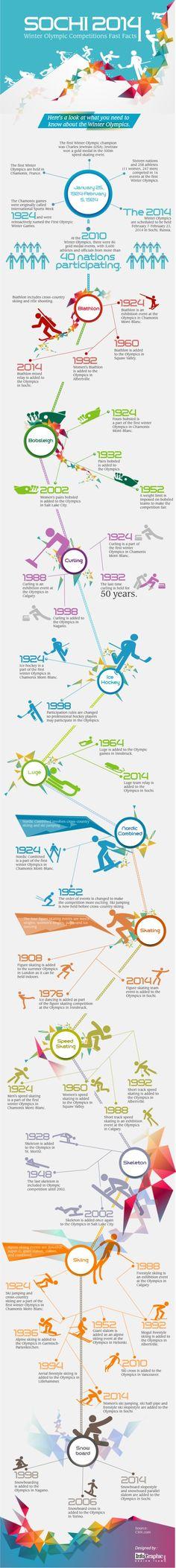 Die Geschichte der Winterspiele auf einer Infografik #Sotschi